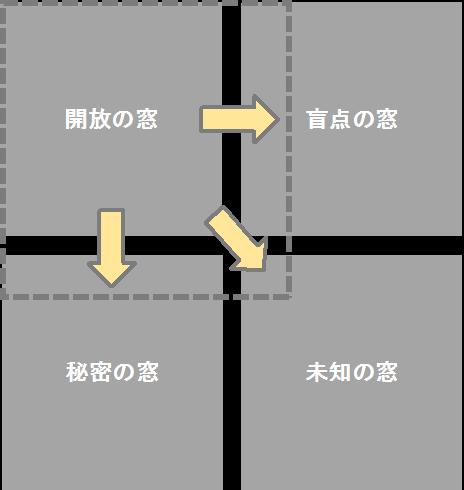ジョハリの窓図1